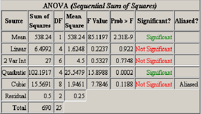 Doe anova table in .png